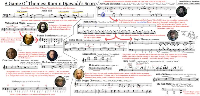 Game of Thrones themes (Ramin Djawadi)